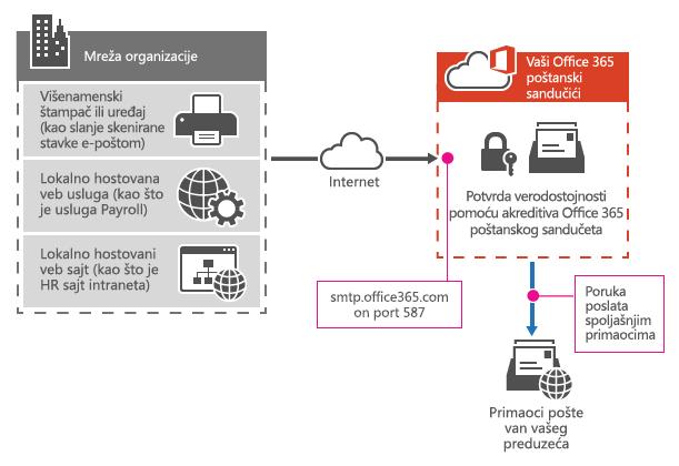 Pokazuje kako se multifunkcionalnog štampača povezuje Office 365 pomoću prosleđivanja SMTP klijenta.