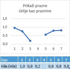 Podaci koje nedostaju u dan 4 ćelija, grafikon prikazuje razmak na liniji