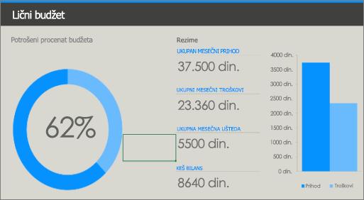Stari Excel predložak ličnog budžeta sa bojama niskog kontrasta (plava i svetloplava na sivoj pozadini).