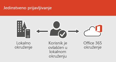 Pomoću jedinstvenog prijavljivanja isti nalog je dostupan u lokalnim okruženjima i okruženjima na mreži