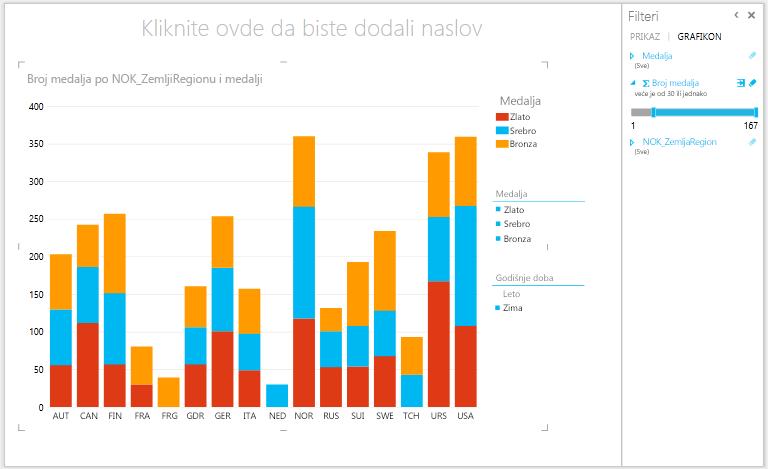 Filtriranje naslaganih stubičastih grafikona u alatki Power View
