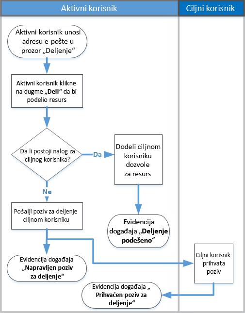 Dijagram toka funkcionisanja deljenja nadzor