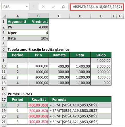 Primer funkcije ISPMT na osnovu osnovnih amortizacija kredita