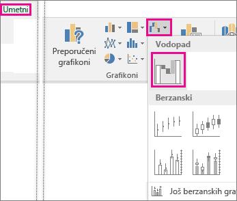 """Stavka """"Likovno rešenje"""" prikazuje komande na traci za umetanje grafikona """"Vodopad"""""""