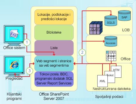 Tačke integracije programa SharePoint Designer orijentisane na podatke