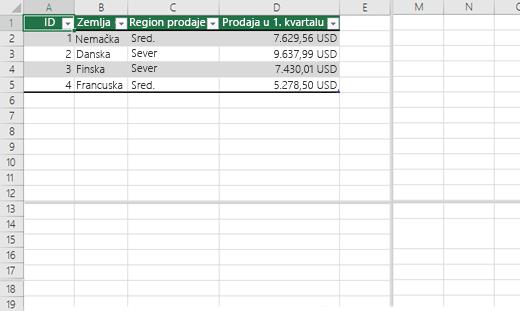 Razdeljivanje okana u Excel radnoj svesci