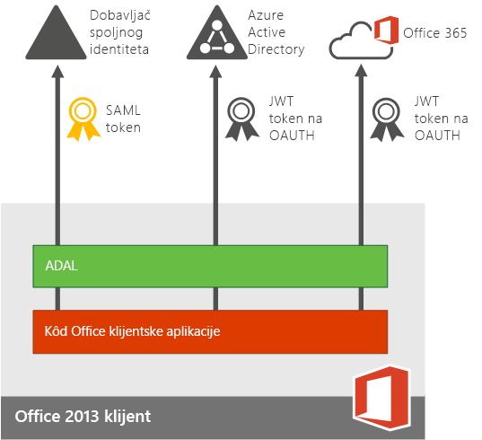 Moderna potvrda identiteta za aplikacije Office 2013 uređaja.