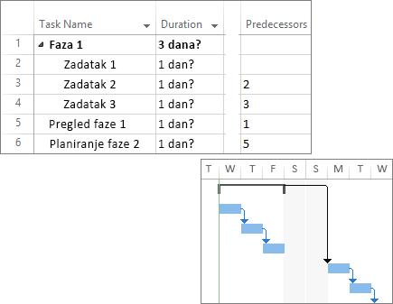 Složeni snimak ekrana povezanih zadataka u planu projekta i Gantovog grafikona.