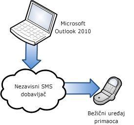 Upotreba nezavisnog SMS dobavljača