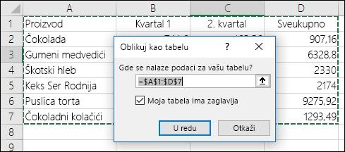 """Primer korišćenja opcije """"Oblikuj kao tabelu"""" na kartici """"Početak"""" za automatski izbor opseg podataka"""