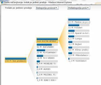 Analitički prikaz koji je dostupan u PerformancePoint uslugama