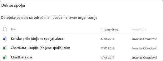 Spoljno deljene datoteke