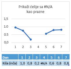 #N/A u ćeliji dan 4, grafikon prikazuje razmak na liniji