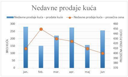Kombinovani grafikon sa pomoćnom osom