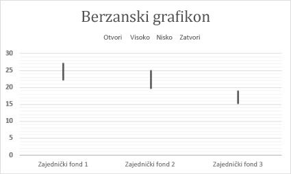 Berzanski grafikon