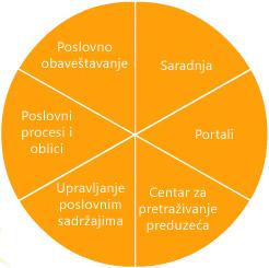 funkcije SharePoint server 2007