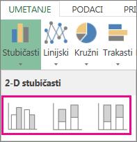 Tipovi stubičastih grafikona