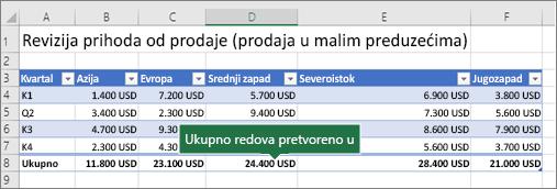 Excel tabelu sa red za ukupne vrednosti uključena