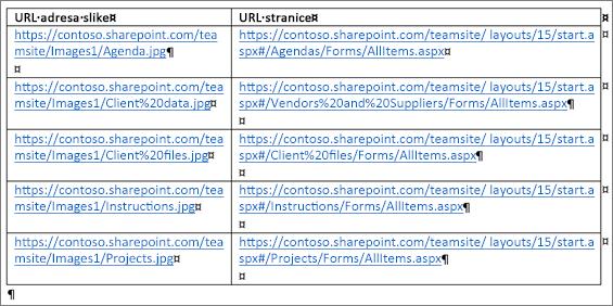 Tabela koja sadrži URL adrese slika i URL adrese stranica
