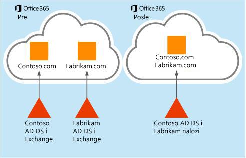 Kako se migriraju podaci poštanskih sandučića iz jednog Office 365 zakupca u drugi