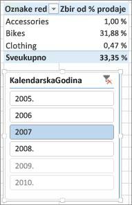 Neispravan rezultat zbira % prodaje u izvedenoj tabeli