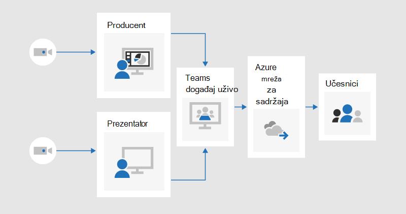 Grafikon toka koji ilustruje kako proizvođač i izlagač mogu da dele video zapis u uživo događaj koji se proizvodi u timovima, koji će se proslediti učesnicima putem Azure usluge za isporuku sadržaja