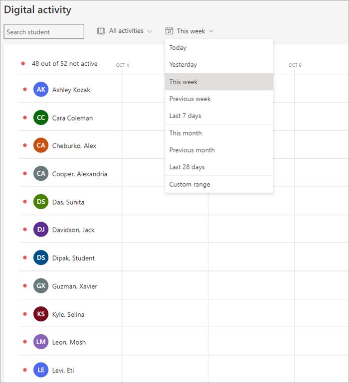 snimak ekrana koji prikazuje studentski roster na y osi i datume na x osi. filteri na vrhu uključuju polje za pretragu studenata, padajuću tabelu svih aktivnosti i padajuću tabelu ove sedmice.