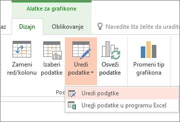 Alatke za grafikone sa izabranim uređivanjem podataka