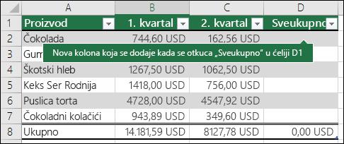 Dodavanje nove kolone tabele tako što ćete otkucati u praznu kolonu desno od postojeće tabele