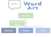 Oblici, SmartArt i WordArt objektima