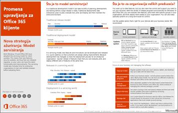 Poster modela servisiranja