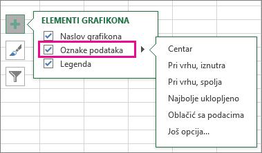 Elementi grafikona > Oznake podataka > izbori oznaka