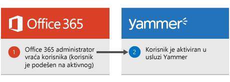 Dijagram koji prikazuje da kada Office 365 administrator vrati korisnika, korisnik se ponovo aktivira u usluzi Yammer.