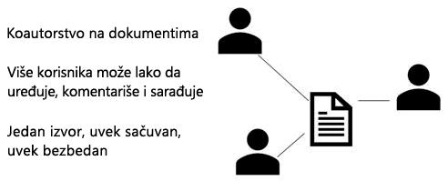 Deljenje, koautor i komentara u programu PowerPoint Online