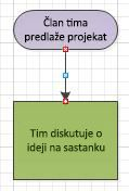 Dijagram toka sa tačkama konektora koje postaju crvene.