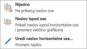 Opcije naziva horizontalne ose