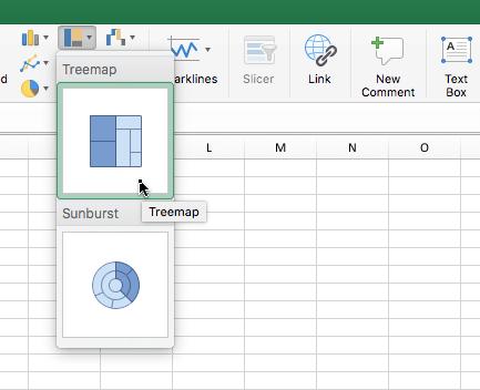 Treemap grafikona na traci