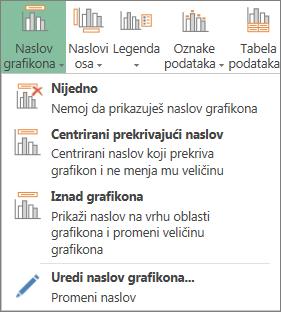 Opcije naslova grafikona