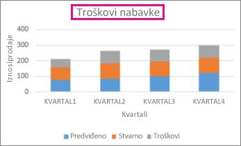 Naslagani stubičasti grafikon sa naslovom iznad grafikona