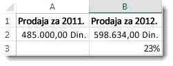 485.000 USD u ćeliji A2, 598.634 u ćeliji B2 i 23% u ćeliji B3, procenat promene između dva broja