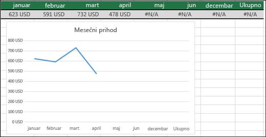 Primer linijskog grafikona koji ne iscrtava #N/A vrednosti.