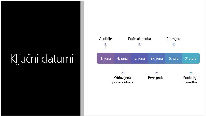 Uzorak slajda koji prikazuje tekstualnu vremensku osu koju je dizajner za PowerPoint konvertovao u SmartArt grafiku