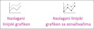 Naslagani linijski grafikon i naslagani linijski grafikon sa označivačima