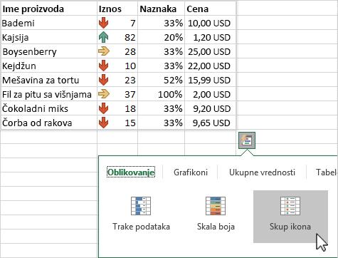 Korišćenje brze analize za isticanje podataka