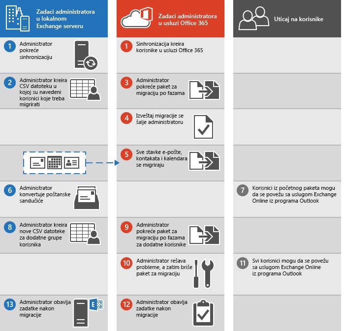 Postupak za obavljanje migracije e-pošte po fazama sa platforme Exchange u Office 365