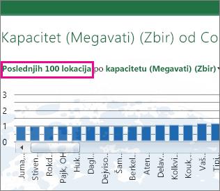 Veza za prebacivanje između grafikona prvih 100 i poslednjih 100
