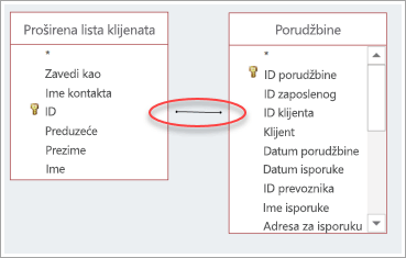 snimak ekrana spajanja između dve tabele