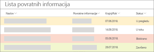 Prikaz liste sa oblikovanjem koje prikazuje žute, crvene i zelene trake