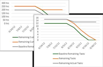 Exempel på statusdiagramrapport som visar återstående och återstående faktiska aktiviteter.