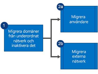 Flödesschema som visar att du först måste migrera domänerna från det underordnade Yammer-nätverket och inaktivera nätverket, och sedan migrera användare och externa nätverk parallellt.